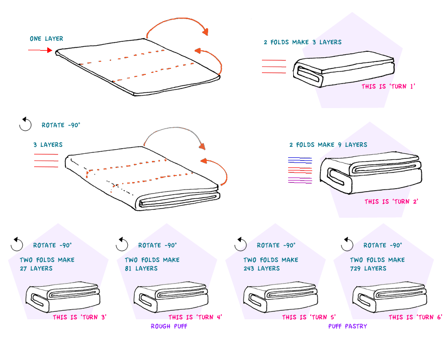 Illustration by Ink Sugar Spice on the number of layers of puff pastry created at each turn when you make it yourself
