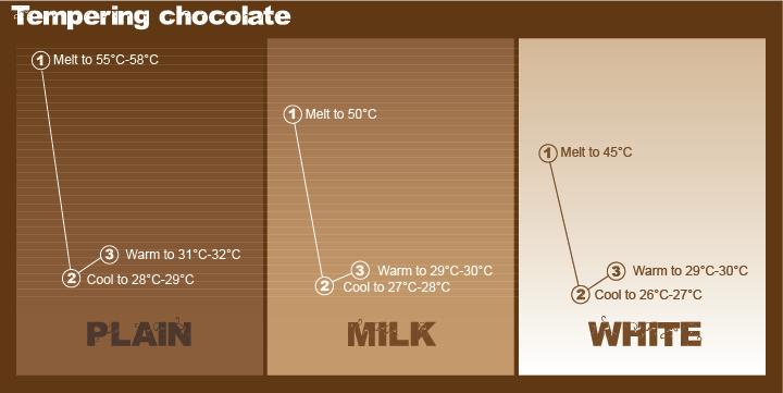 chocolate tempering graphic