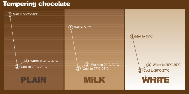 chocolate tempering graphic