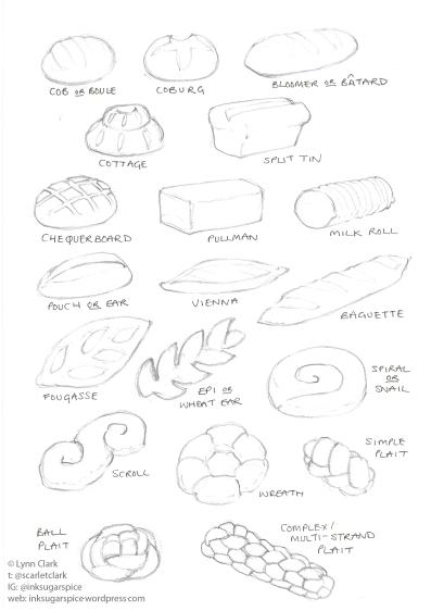 breadShapes