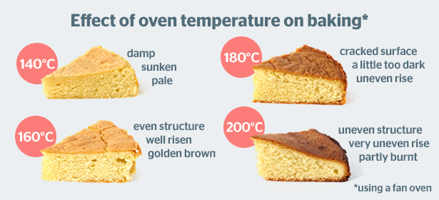 effect-of-oven-temperature-on-baking-455659